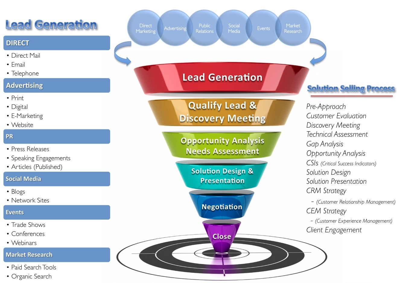 Bittarget Lead Generation Services